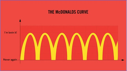 Hilarious But True Graph - McDonald's Curve