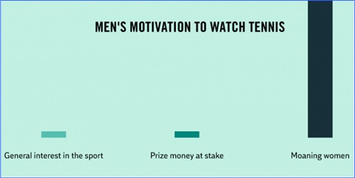 Hilarious But True Graph - Men's Motivation to Watch Tennis