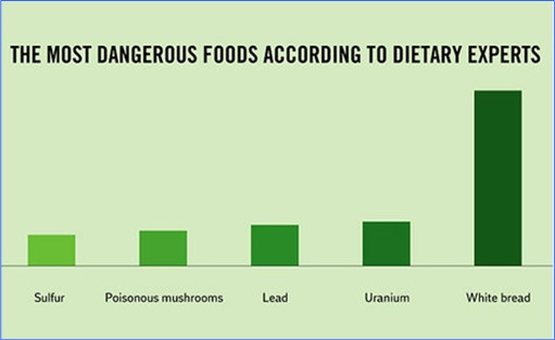 Hilarious But True Graph - Most Dangerous Foods