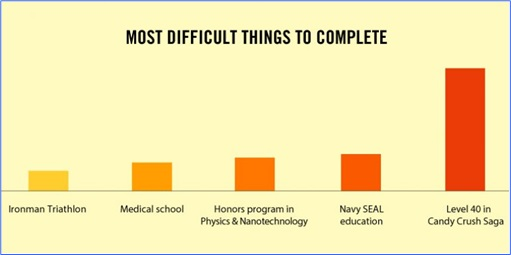 Hilarious But True Graph - Most Difficult Things to Complete