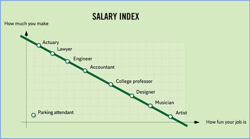 Hilarious But True Graph - Salary Index