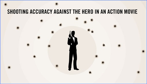 Hilarious But True Graph - Shooting Accuracy Against Hero in Action Movie