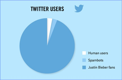 Hilarious But True Graph -Twitter Users