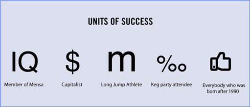 Hilarious But True Graph - Units of Success