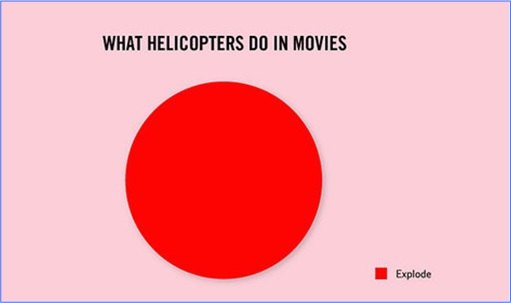 Hilarious But True Graph - What Helicopters Do in Movies
