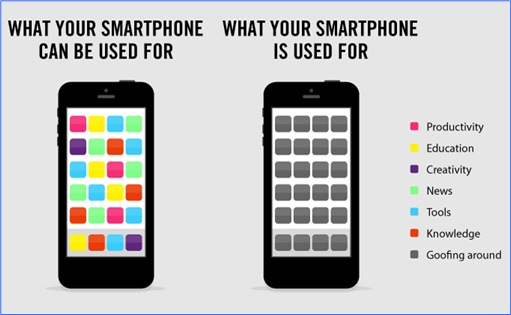 Hilarious But True Graph - What Smartphone Can and Is Used For