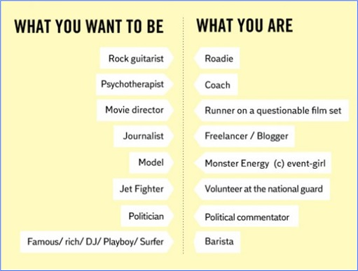 Hilarious But True Graph - What You Want To Be and What You Are