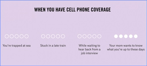 Hilarious But True Graph - When Cellphones Have Coverage