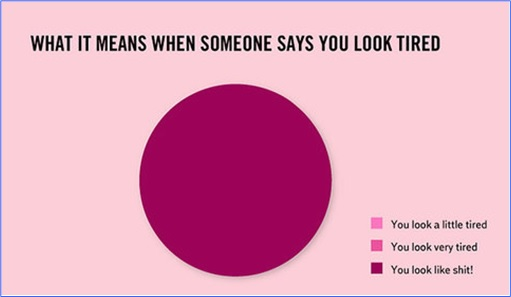Hilarious But True Graph - When Someone Says You Look Tired