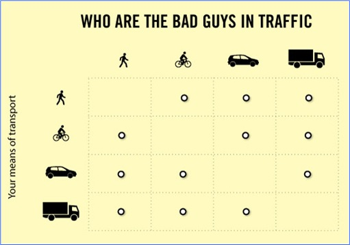 Hilarious But True Graph - Who The Bad Guys In Traffic