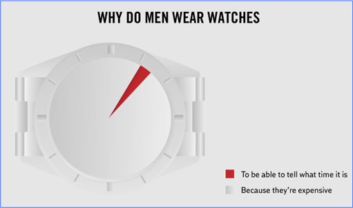 Hilarious But True Graph - Why Men Wear Watches