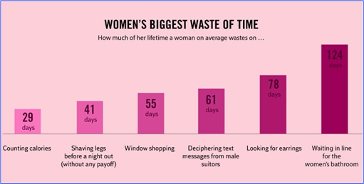 Hilarious But True Graph - Women Biggest Waste of Time