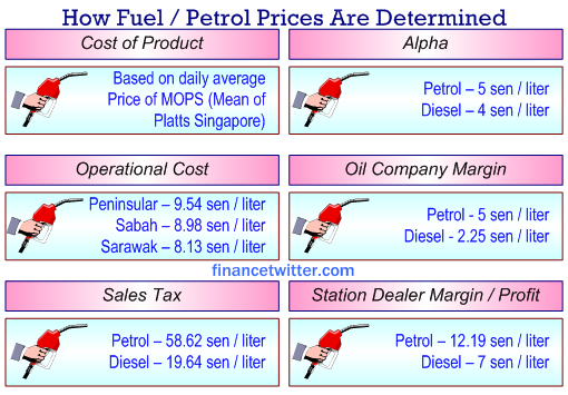 How_Fuel_Petrol_Prices_Determined - Resized