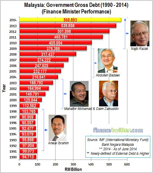 Malaysia Government Gross Debt 1990-2014