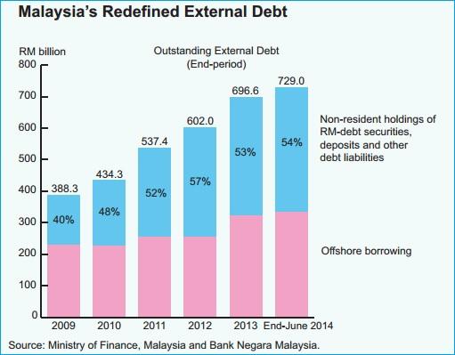 Malaysia Redefined External Debt - 2009 - June2014