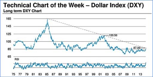 Technical Chart - Dollar Index