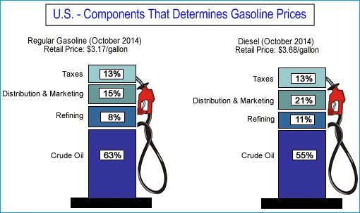 USA - Components That Determines Gasoline Prices