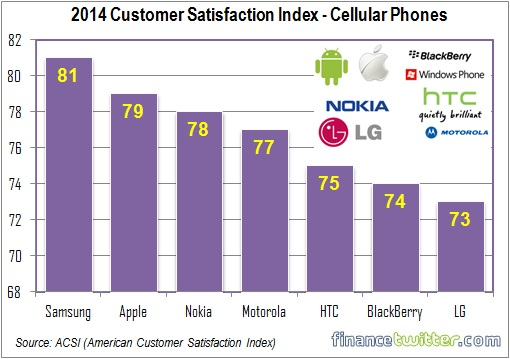 2014 Customer Satisfaction Index - Cellular Phones