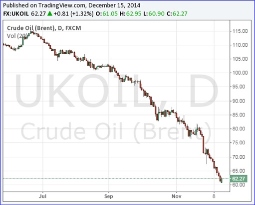 Brent Crude Oil Prices Chart - June to Dec 2014
