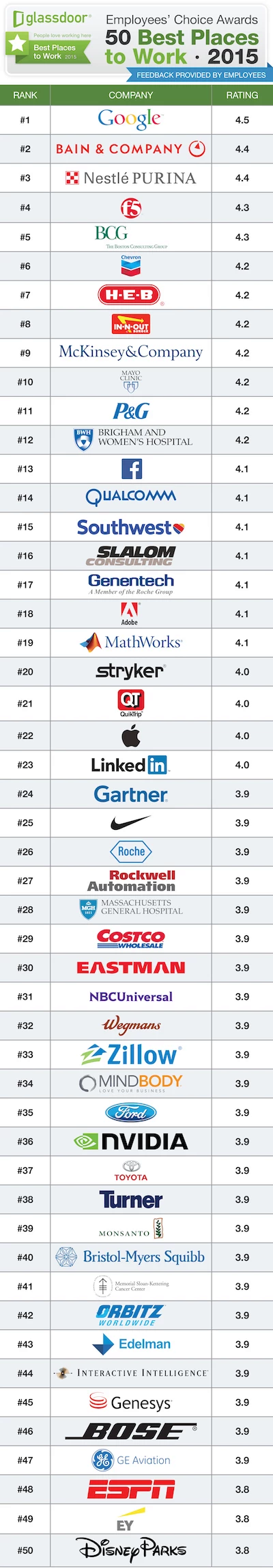 Glassdoor 50 Best Places To Work 2015