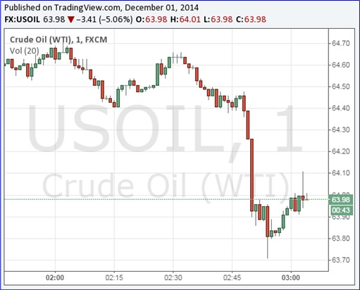 Oil Price Chart - 1Dec2014 - Intraday