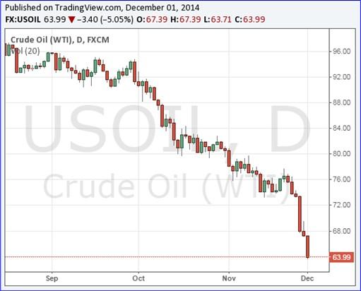 Oil Price Chart - 1Dec2014