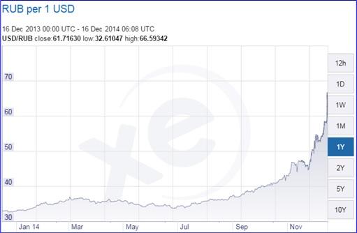 Russian Ruble vs USD - January to 16-Dec-2014