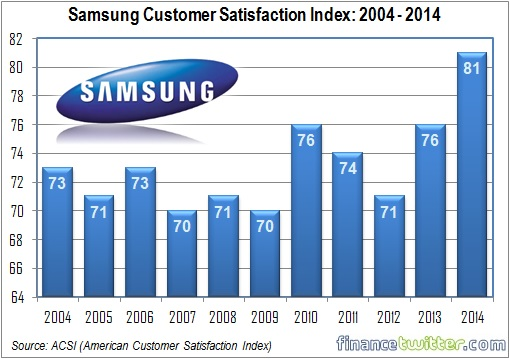 Samsung Customer Satisfaction Index - 2004-2014