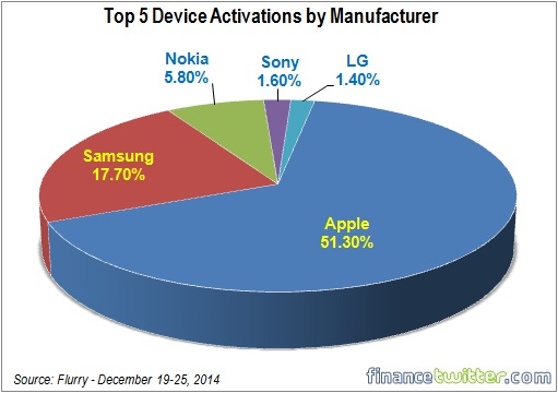 Top 5 Device Activations by Manufacturer - 2014 Christmas Week