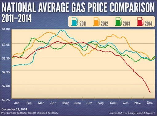 USA National Average Gas Price Comparison - 2011-2014