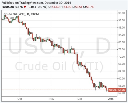 WTI Crude Oil Prices Chart - 30Dec2014 - resized