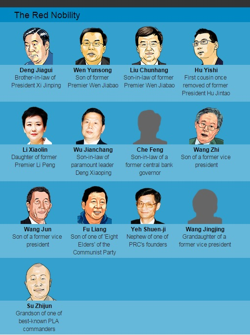 China Elite With Secretive Offshore Companies - The Red Nobility Politicians