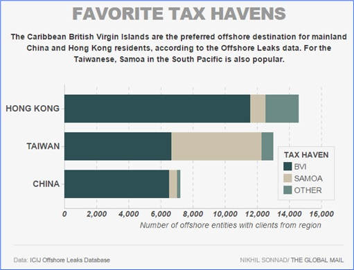 China Ultra Rich and Powerful - Favourite Tax Havens