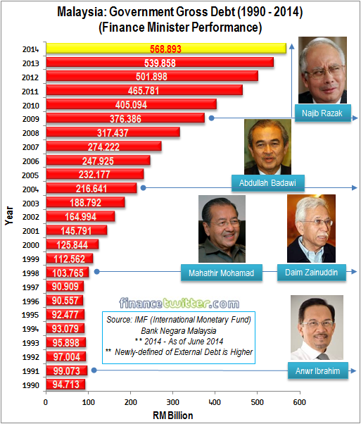 Malaysia Government Gross Debt 1990-2014 - ver 2
