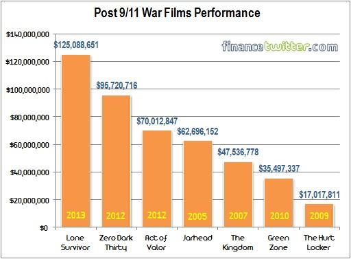 Post 9-11 War Films Performance