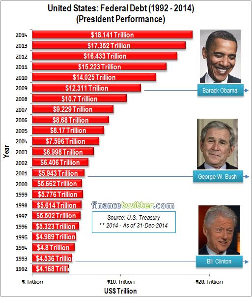 US Federal Debt 1992-2014 - Presidents Performance