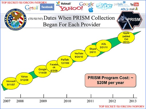 USA Technology Companies Work With PRISM Spy Program