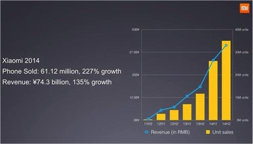 Xiaomi 2014 Sales 61 Million