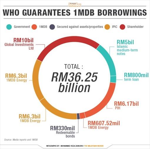 1MDB Borrowings Guarantor - Malaysian Insider - resize