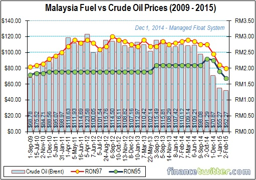 Malaysia Fuel vs Crude Oil Prices - 2009 to 2015