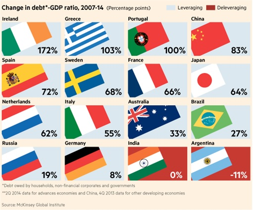McKinsey - Global Change in Debt - 2007 to 2014