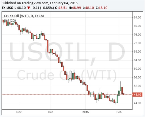 Oil Price Chart - Crashes - 4 Feb 2015