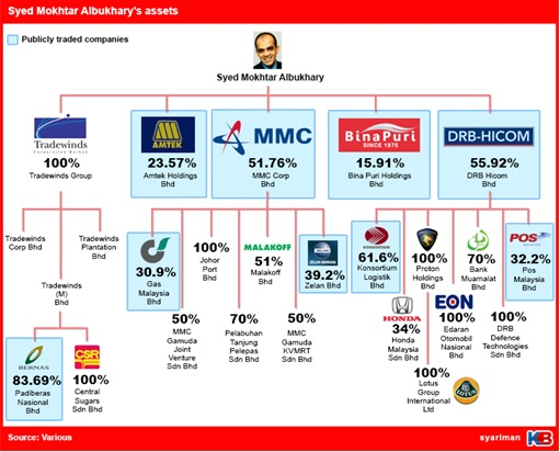Syed Mokhtar Albukhary Assets Empire