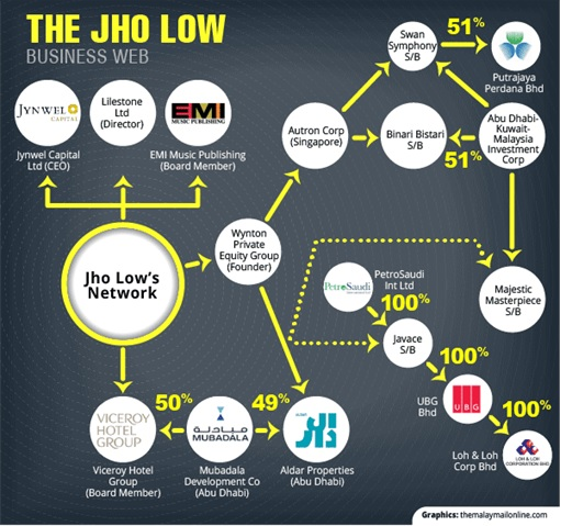 Jho Low - The Business Web