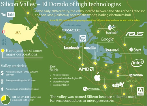 Silicon Valley - Map of Companies
