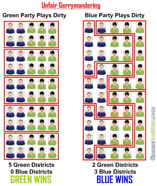 Understanding Election Gerrymandering - Unfair Gerrymandering