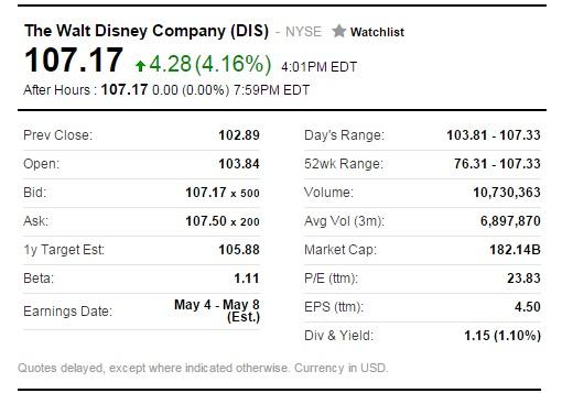 Walt Disney Shares Up After Frozen 2 Announcement