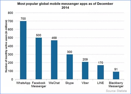 2014 Global Mobile Messaging Market Share