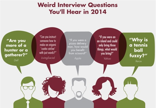 2014 Weird Crazy Job Interview Questions