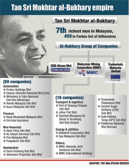 Malakoff IPO - Billionaire Syed Mokhtar Empire